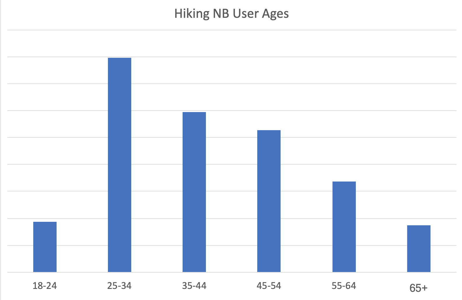 User Ages for Hiking NB Website
